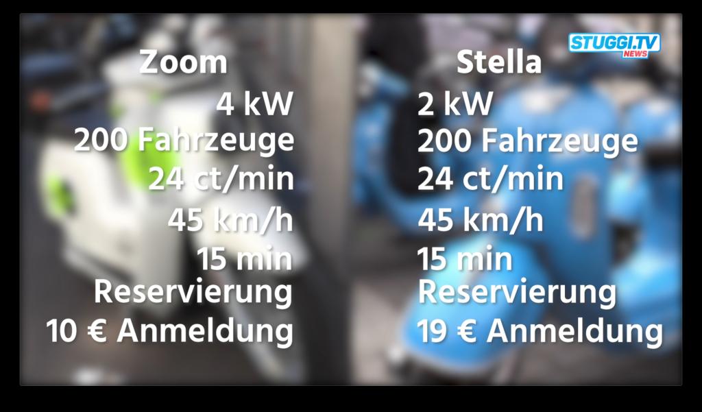 Tabelle: Zoom Sharing und Stella Sharing im Direktvergleich: Leistung: Zoom 4kW, Stella 2kW; Anmeldegebühr: Zoom 10€, Stella 19€. Bei beiden gleich: 200 Fahrzeuge, 24ct/min, 45km/h, 15min kostenlose Reservierung