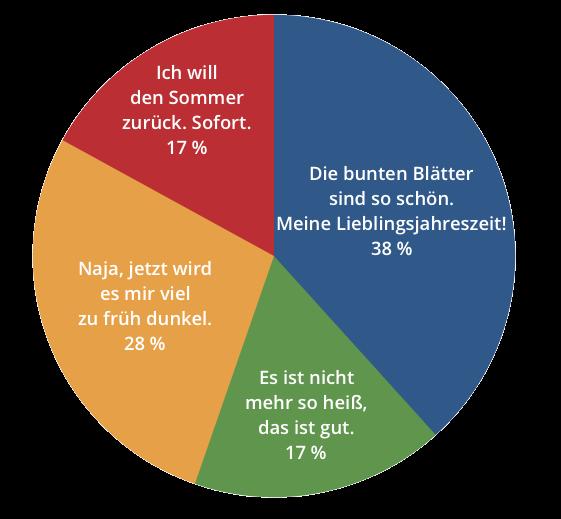 HerbstUmfrage_Grafik_STUGGITV_Goes